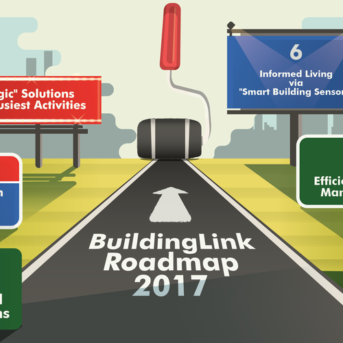 Roadmap style infographic for BuildingLink