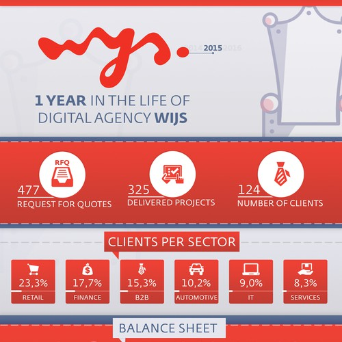 Infographic about Wijs' 1-year digital life