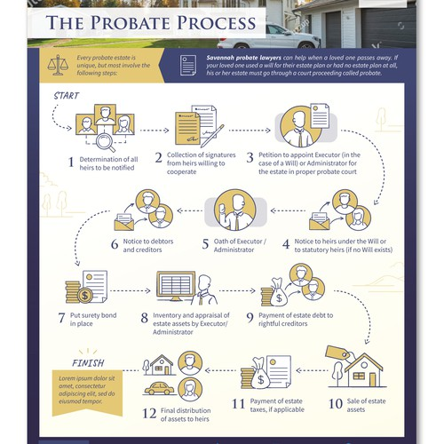 The Probate Process - Infographic design