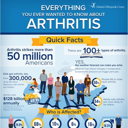 Infographic for Arthritis Awareness