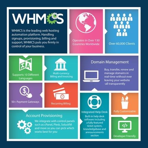 WHMCS Infographic