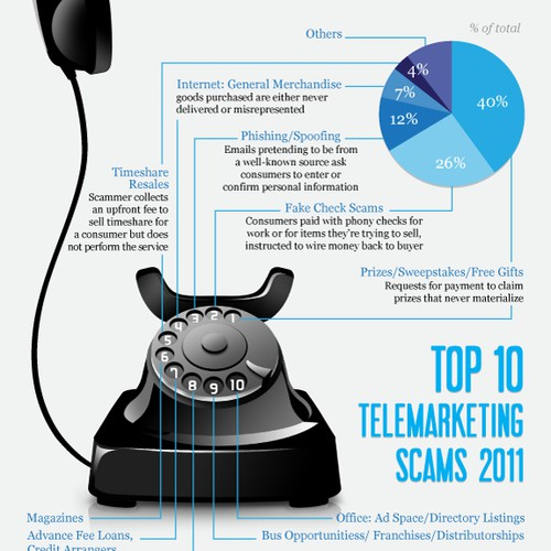 Telemarketing Scams Infographic