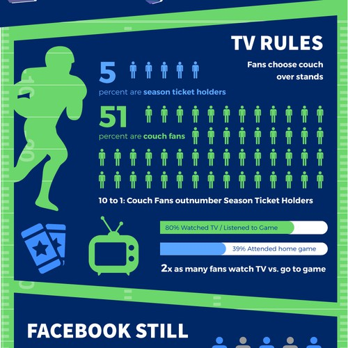 Infographic: How College Sports Fans Engage