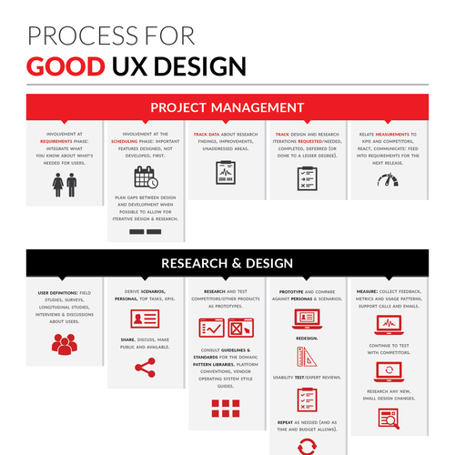 Graphic for Good UX Design