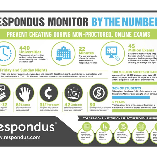 Design a compelling infographic for online testing software