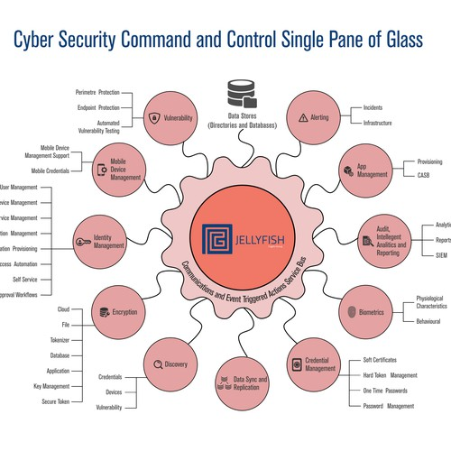 Infographic for Cyber Security company