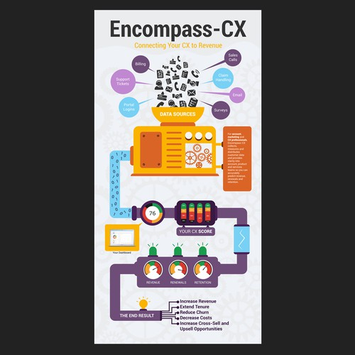 Encompass-CX Infographic