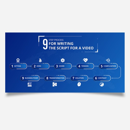 9 Steps Infographic on Scripting for Video