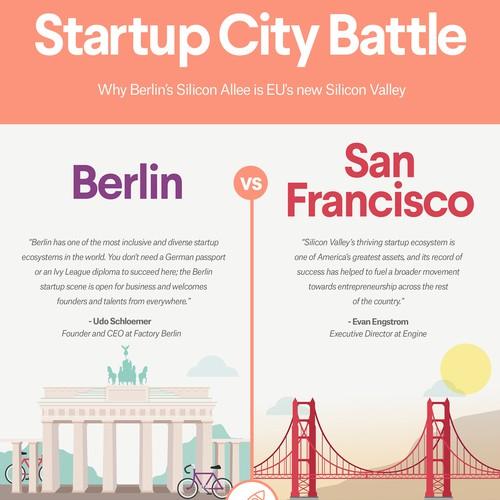 Startup City Battle
