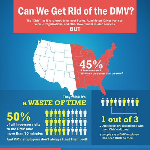 DMV.com is looking for help designing a great new infographic!