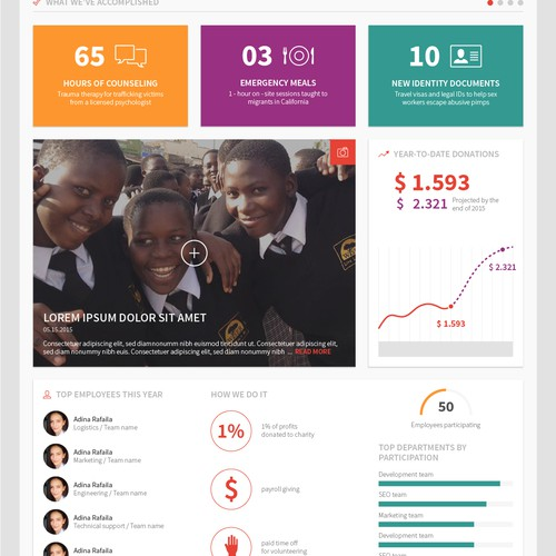 Impact dashboard page for Purpose Portfolio