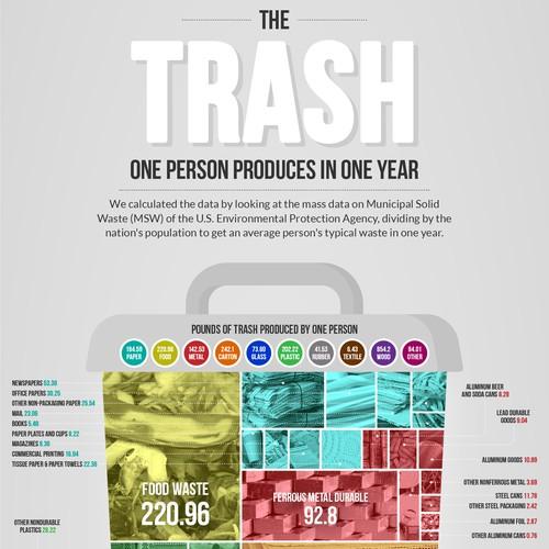 TRASH infographic