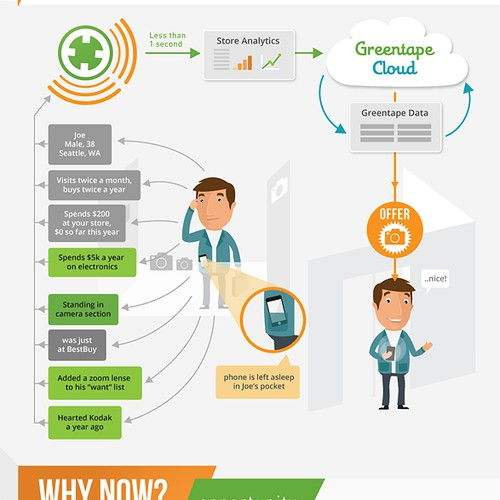 Infographic Wanted for Greentape