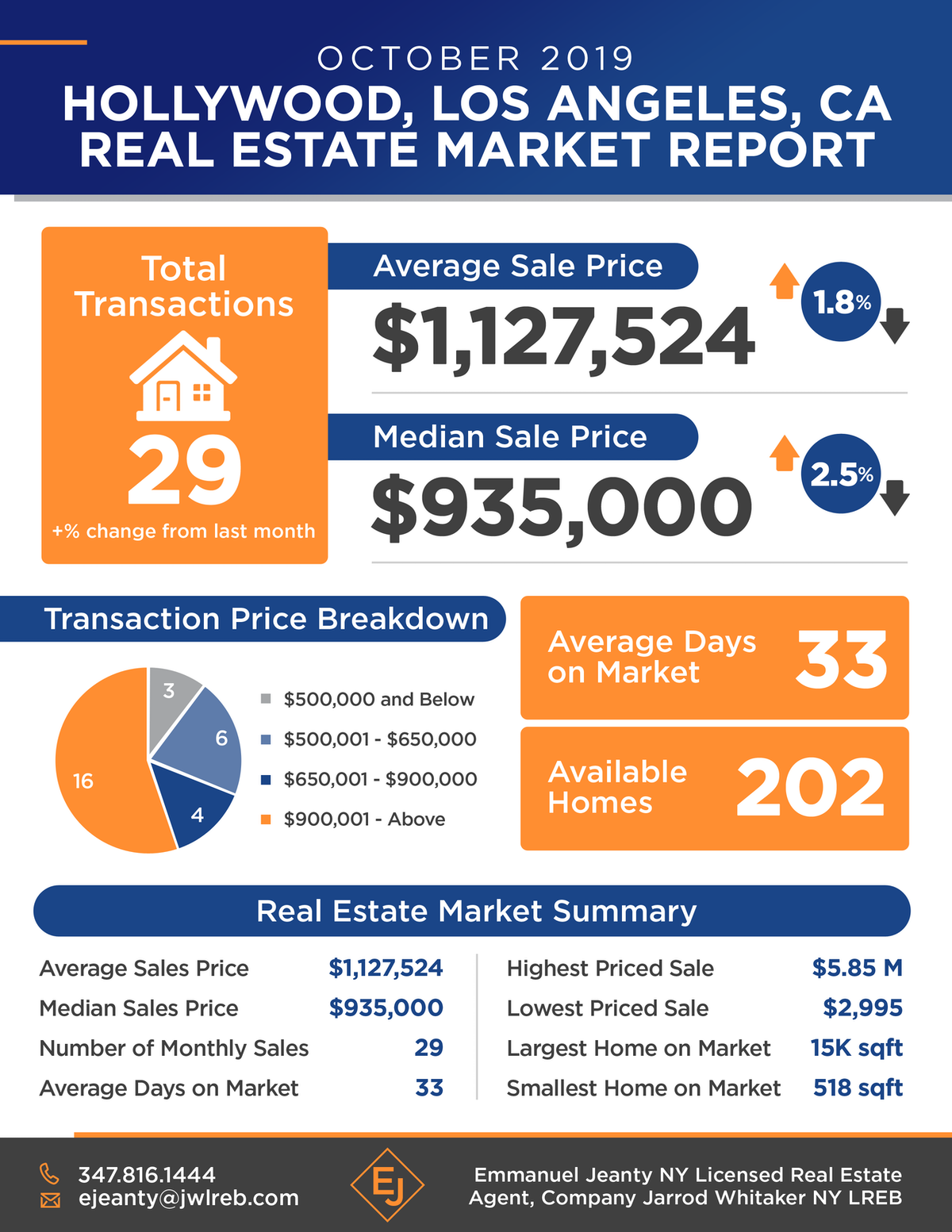 NYC Monthly Market Trends Report