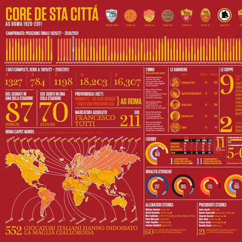 AS Roma Infographic