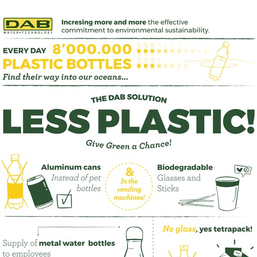 Give Green a Chance! - Less Plastic