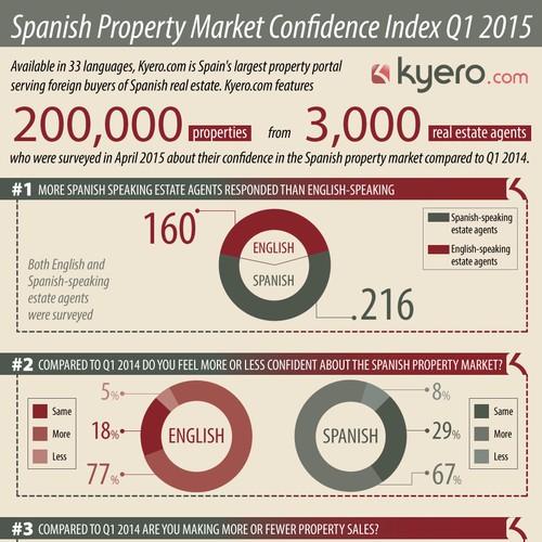 Spanish real estate market confidence survey