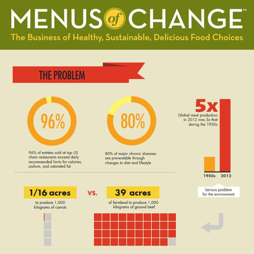 Menus of Change Future of Foodservice