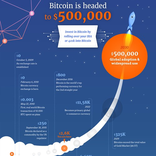 Infographic for Bitcoin company