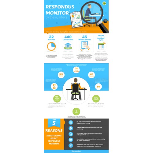 Infographic for online testing software