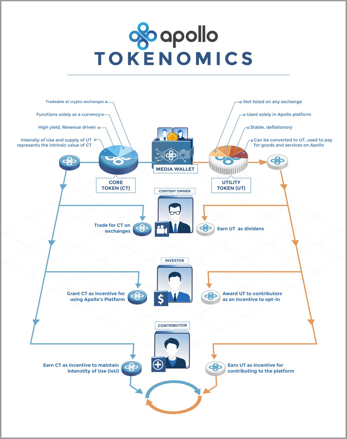 Infographic for Apollo Tokenomics