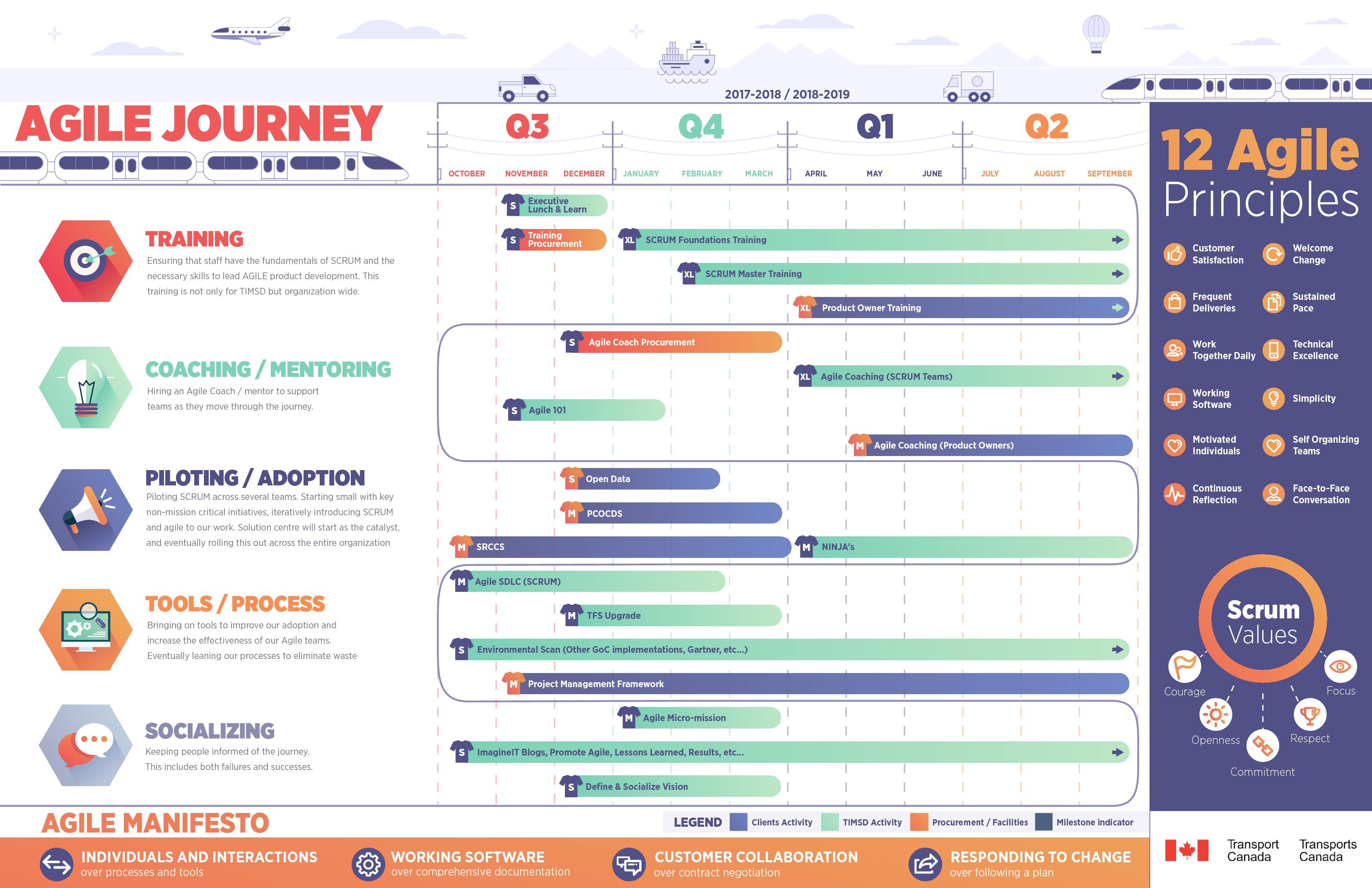 Transport Canada Agile Journey