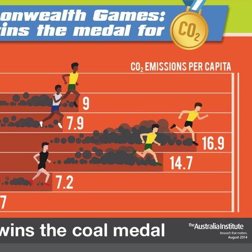 CO2 Commonwealth Games Graphic