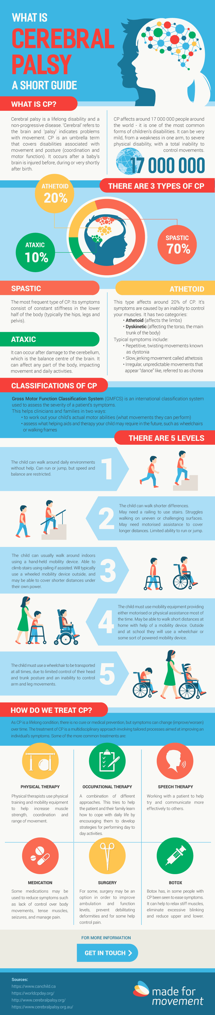 Infographic about CP