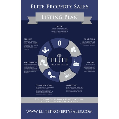Elite Property Sales - Listing Plan
