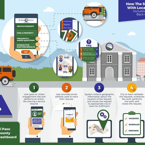 Infographic  EL PASO application service