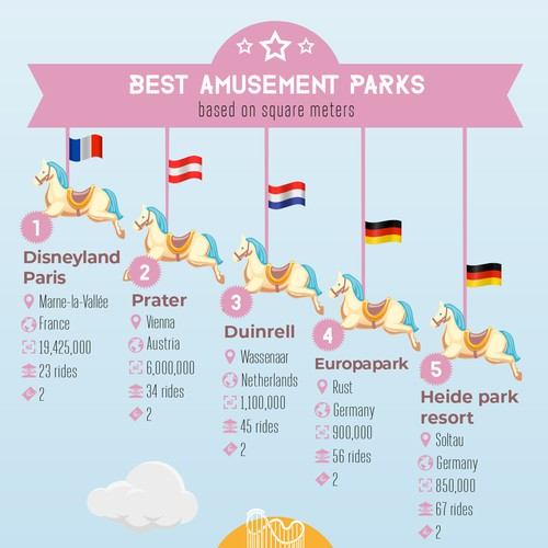 Ultimate Amusement Parks infographic