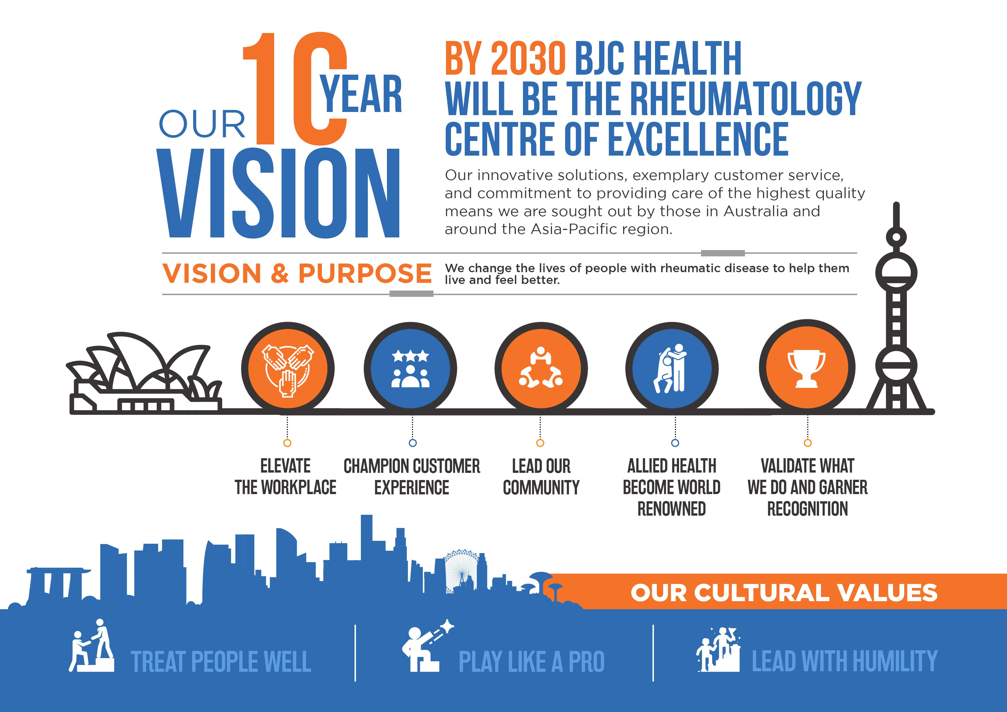 10 year vision to inspire our team