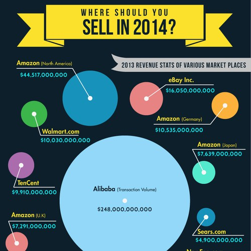 Ecommerce 2014 Infographic - Where Should You Sell?