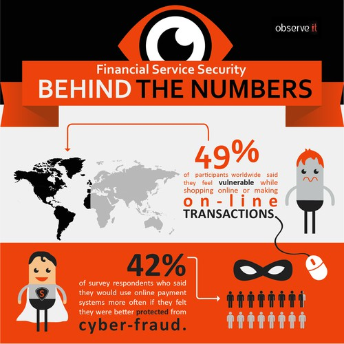 Design a sweet infographic about financial cyber security