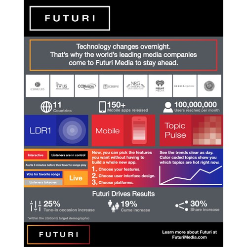 Infographic about Futuri Media