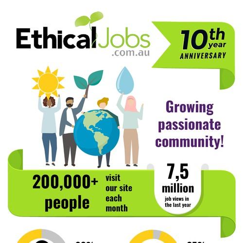 Infographic for EtihicalJobs