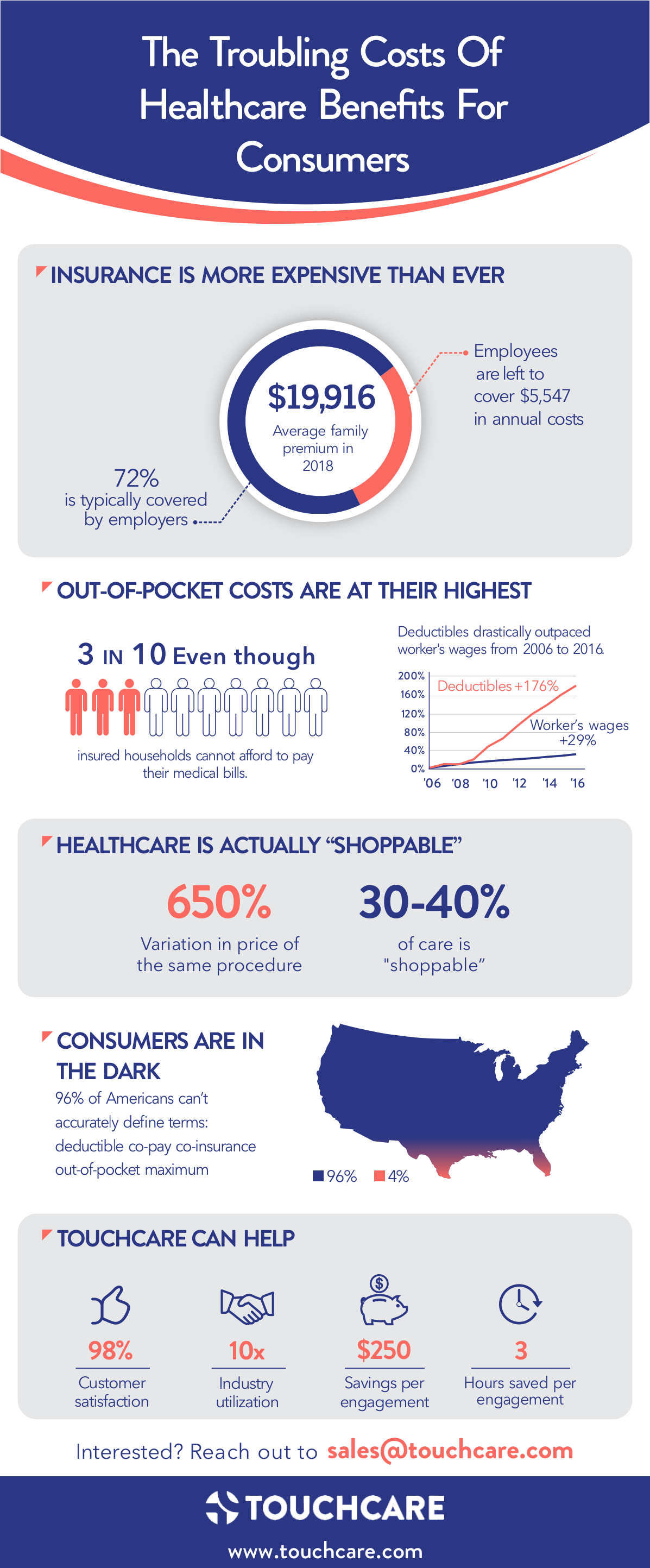 TouchCare Infographic 12/30/18
