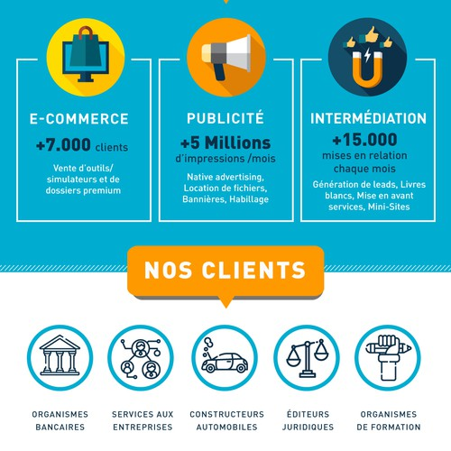 B2b marketing infographic