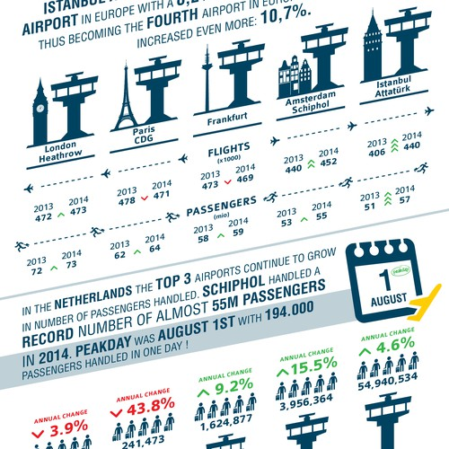Infographic about airports