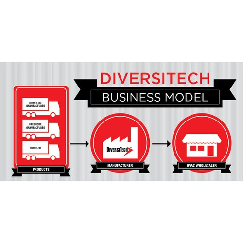 DiversiTech Business Model Graphic