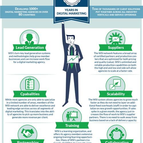WSI infographic