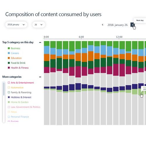 Chart design (interactive)