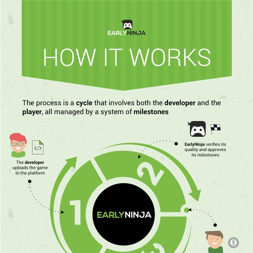 Infographic on How EarlyNinja works.