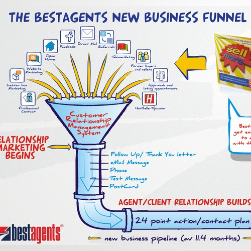 Bestagents needs a design for a lead flow chart graphic