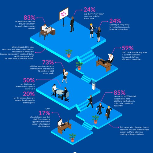 Infographic with Isometric Style Concept for BigHand