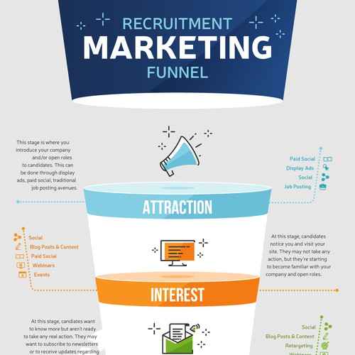Recruitment marketing funnel infographic