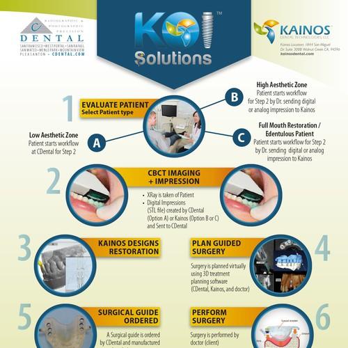 """Volantino """"Koi Solutions"""""""