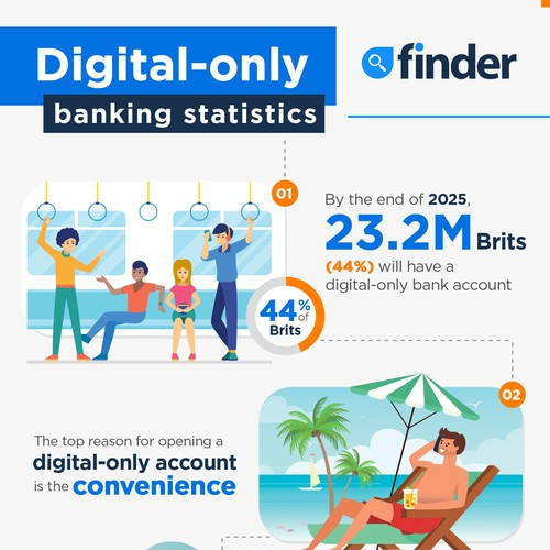 Digital-Only Banking Statistics Infographic for Finder