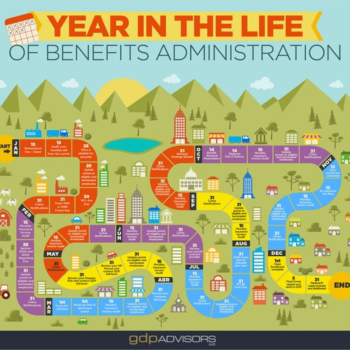 Year in the Life of Benefits Administration