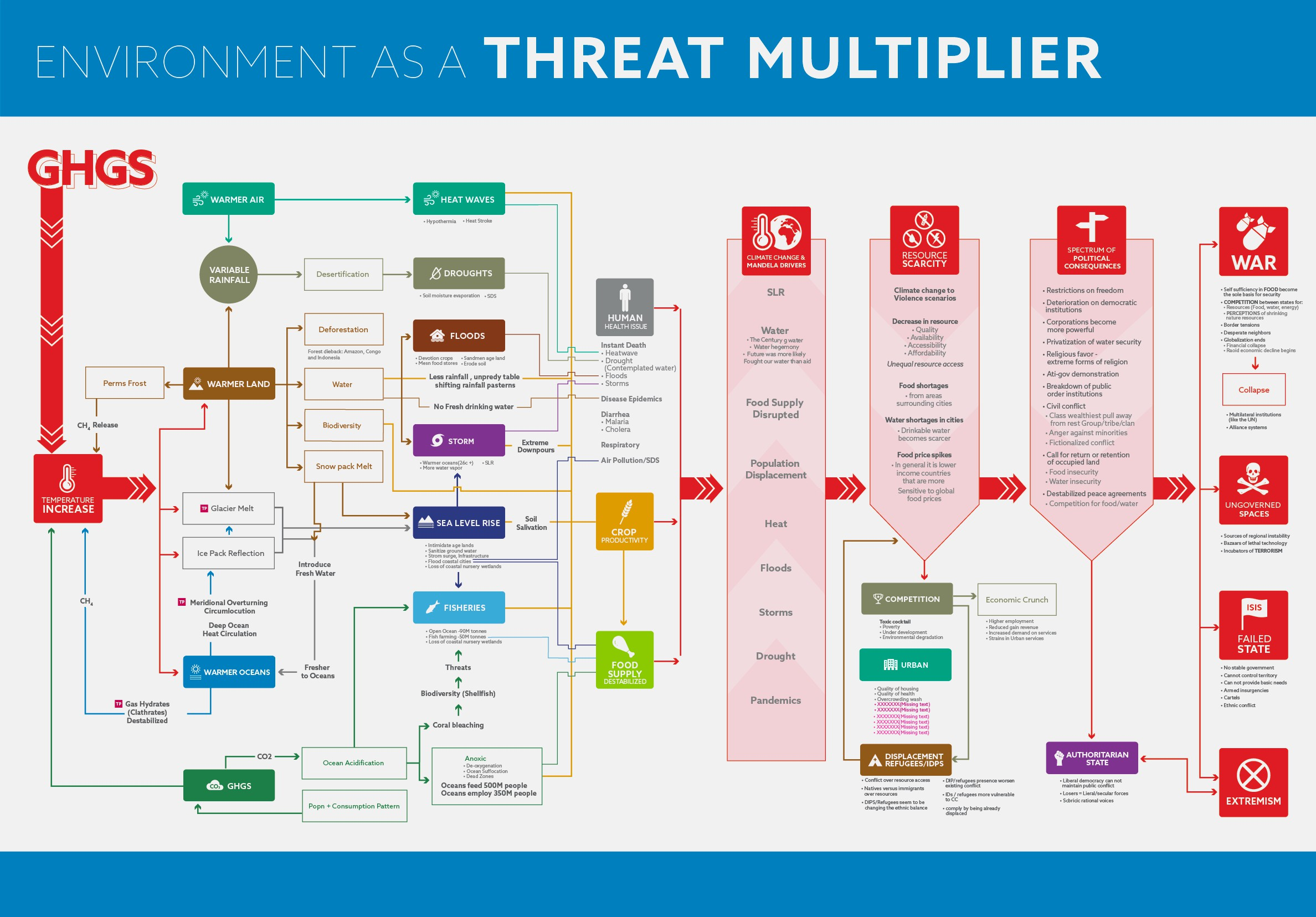 Mind mapping of environmental security linkages